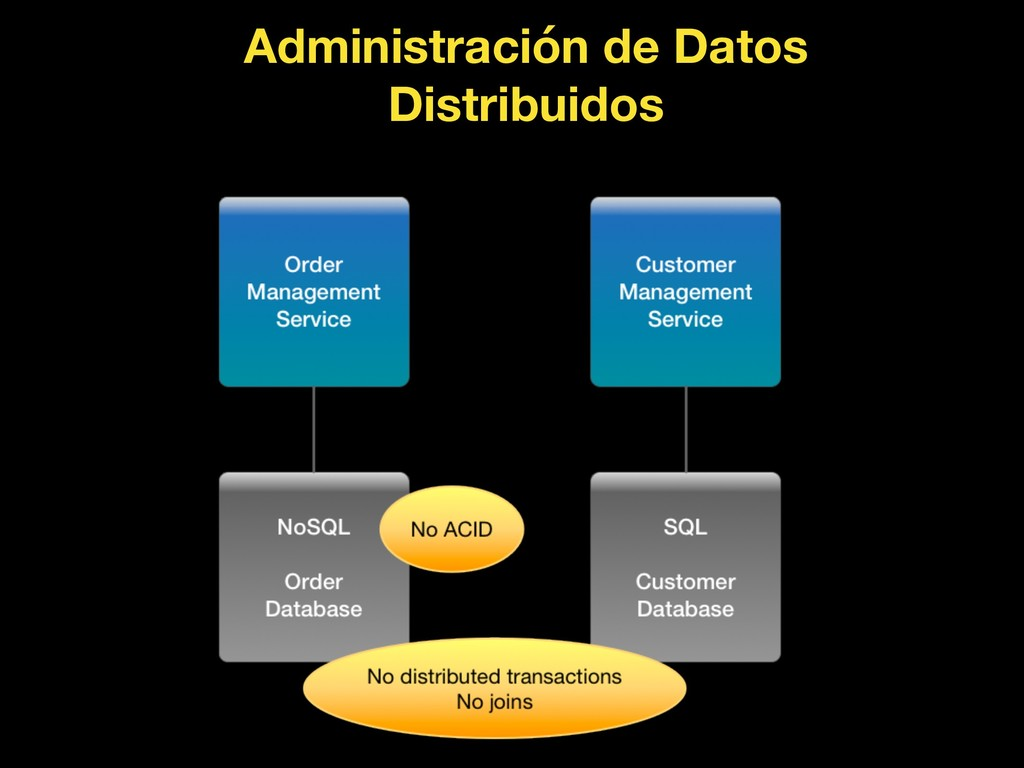 Administración de Datos Distribuidos