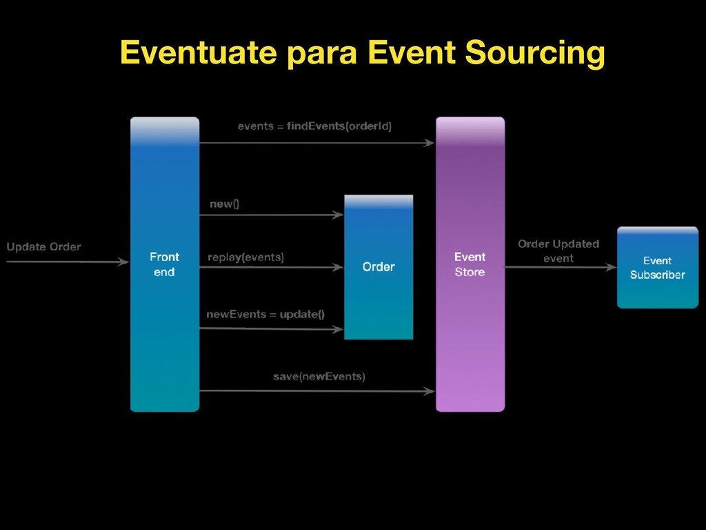 Eventuate para Event Sourcing