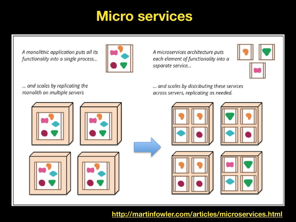 http://martinfowler.com/articles/microservices....