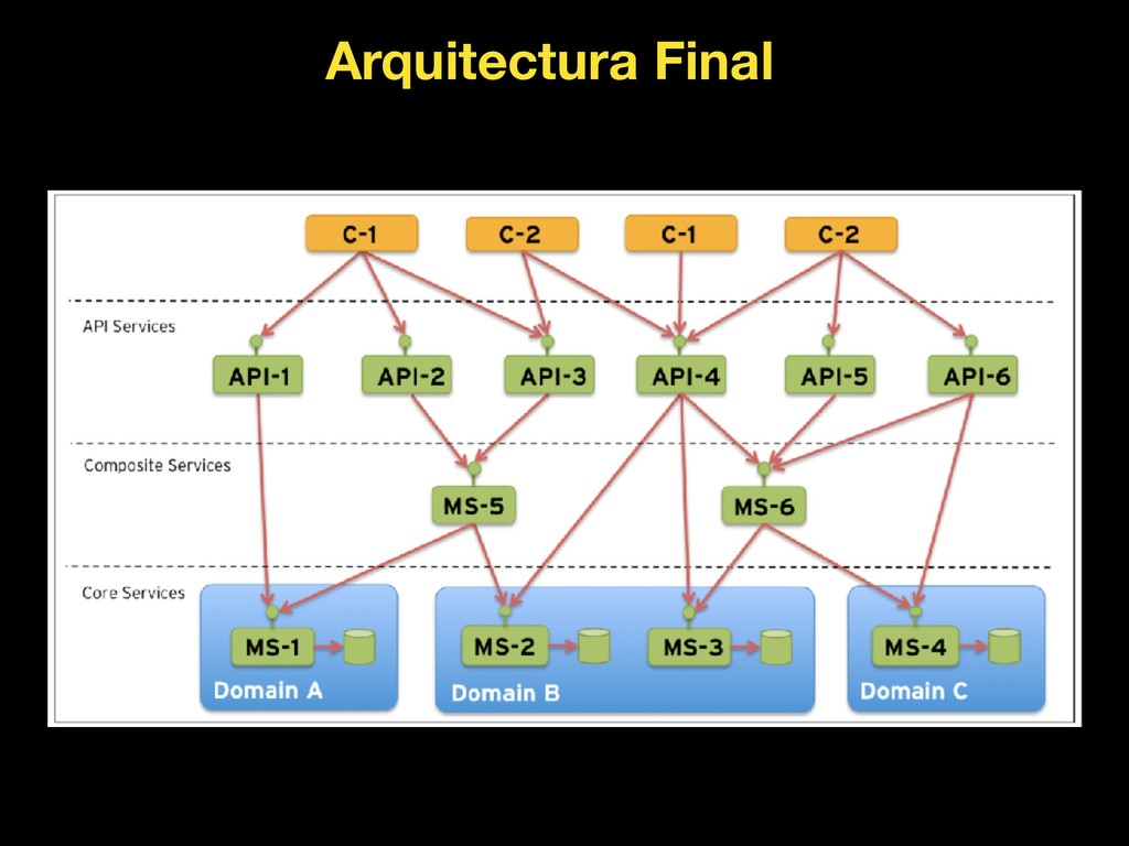 Arquitectura Final