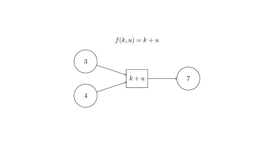 f(k, u) = k + u 3 4 7 k + u