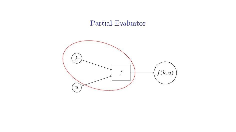 Partial Evaluator k u f(k, u) f