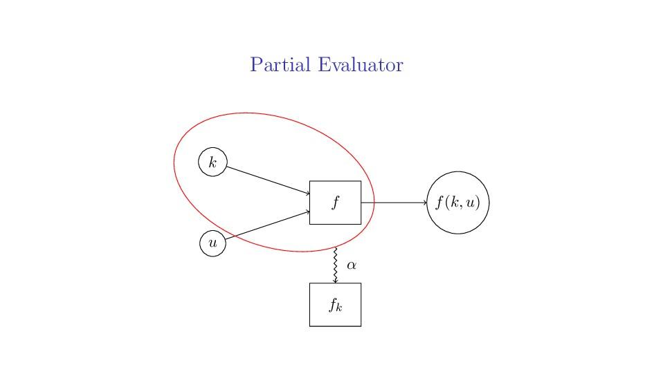 Partial Evaluator k u f(k, u) f fk α