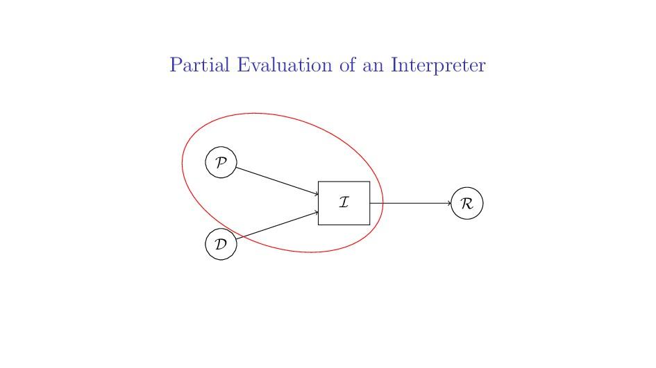 Partial Evaluation of an Interpreter P D R I