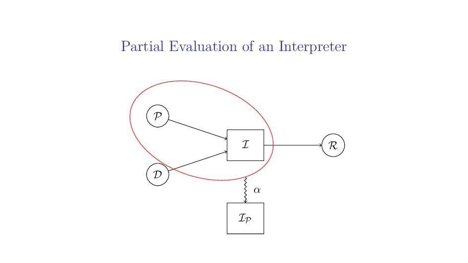 Partial Evaluation of an Interpreter P D R I IP...