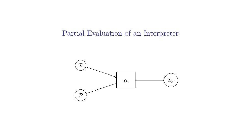 Partial Evaluation of an Interpreter I P IP α
