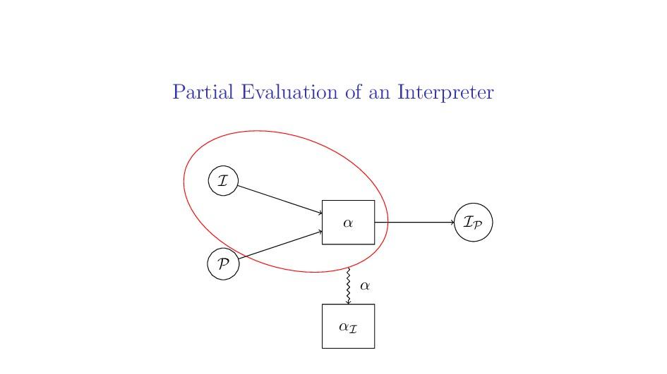 Partial Evaluation of an Interpreter I P IP α α...