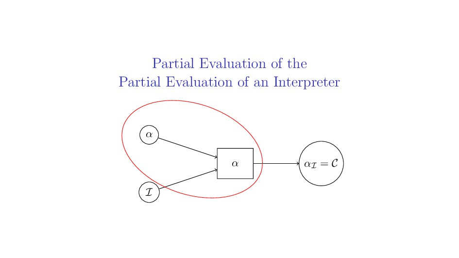 Partial Evaluation of the Partial Evaluation of...
