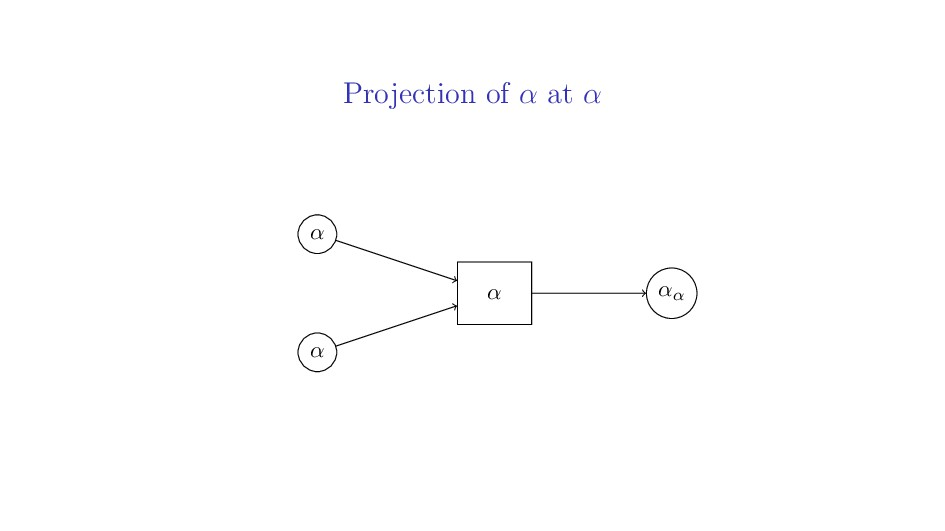 Projection of α at α α α αα α