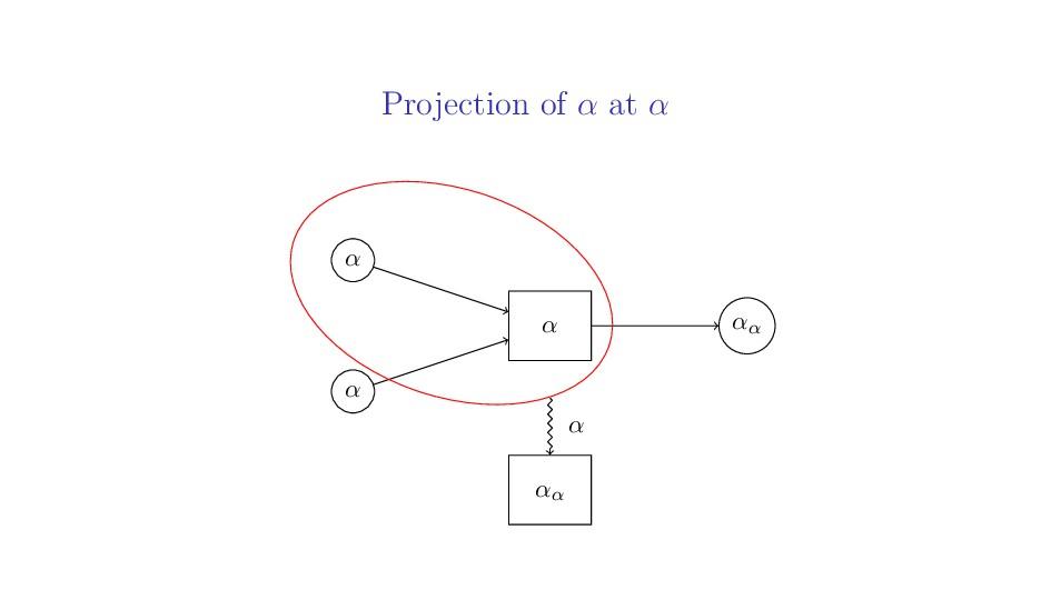 Projection of α at α α α αα α αα α