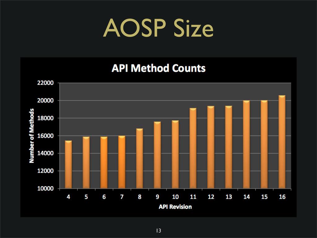 13 AOSP Size