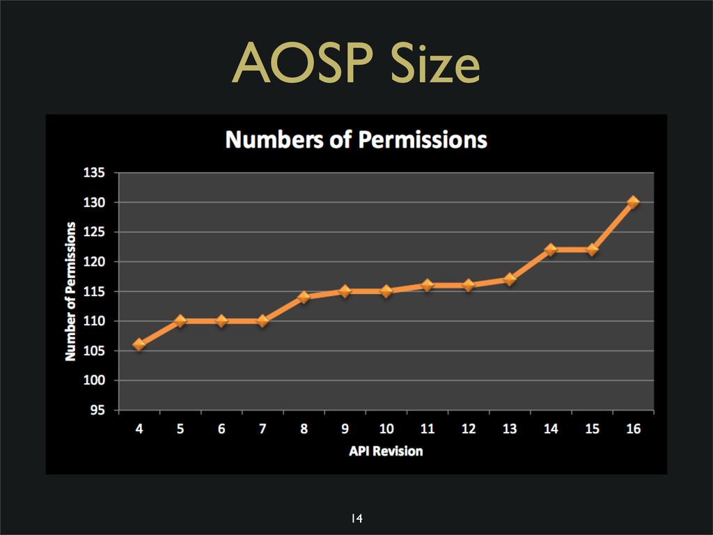 AOSP Size 14