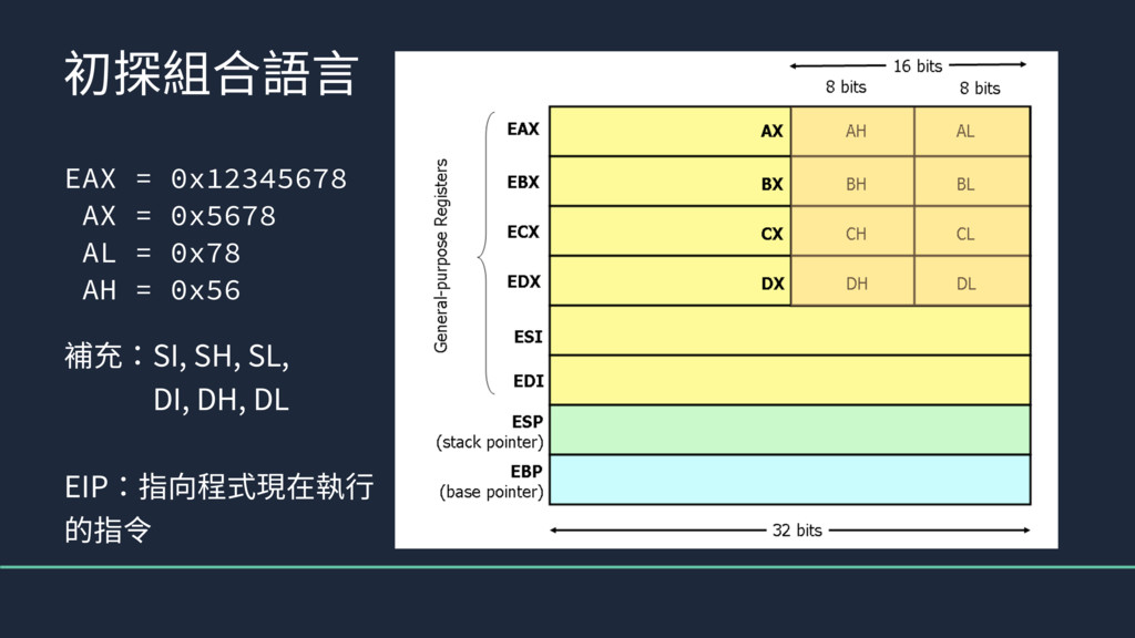 EAX = 0x12345678 AX = 0x5678 AL = 0x78 AH = 0x5...