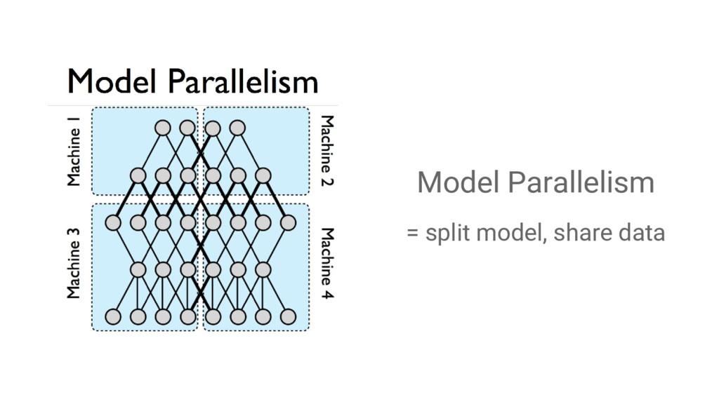 Model Parallelism = split model, share data