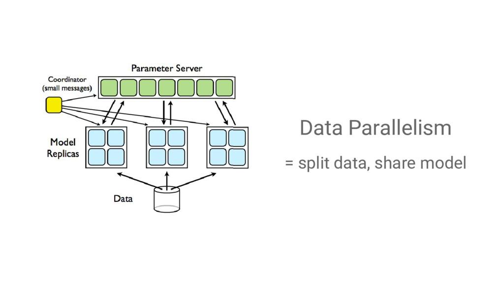 Data Parallelism = split data, share model