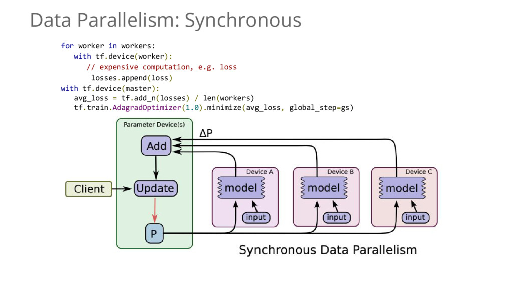 Data Parallelism: Synchronous for worker in wor...