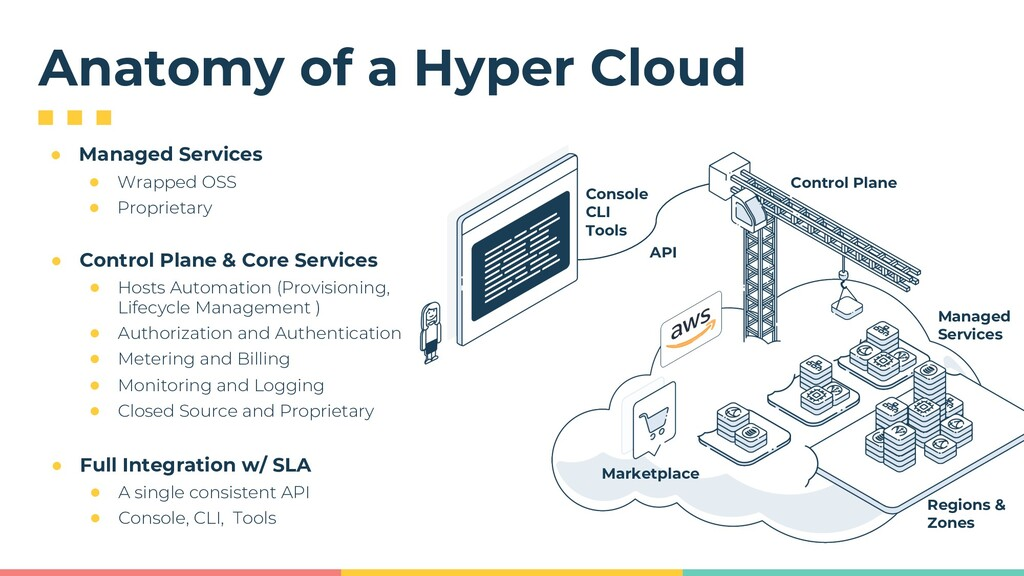 Console CLI Tools API Anatomy of a Hyper Cloud ...