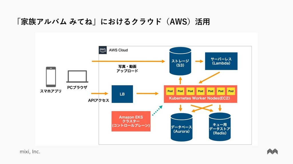 mixi, Inc. 「家族アルバム みてね」におけるクラウド(AWS)活⽤