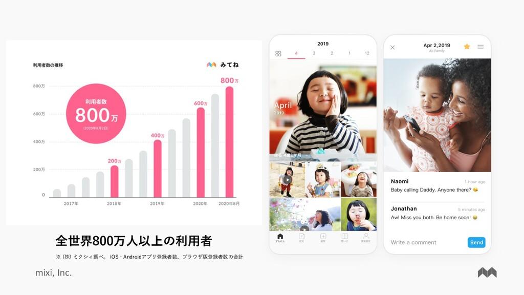 mixi, Inc. 全世界800万⼈以上の利⽤者 ※ (株) ミクシィ調べ。 iOS・And...