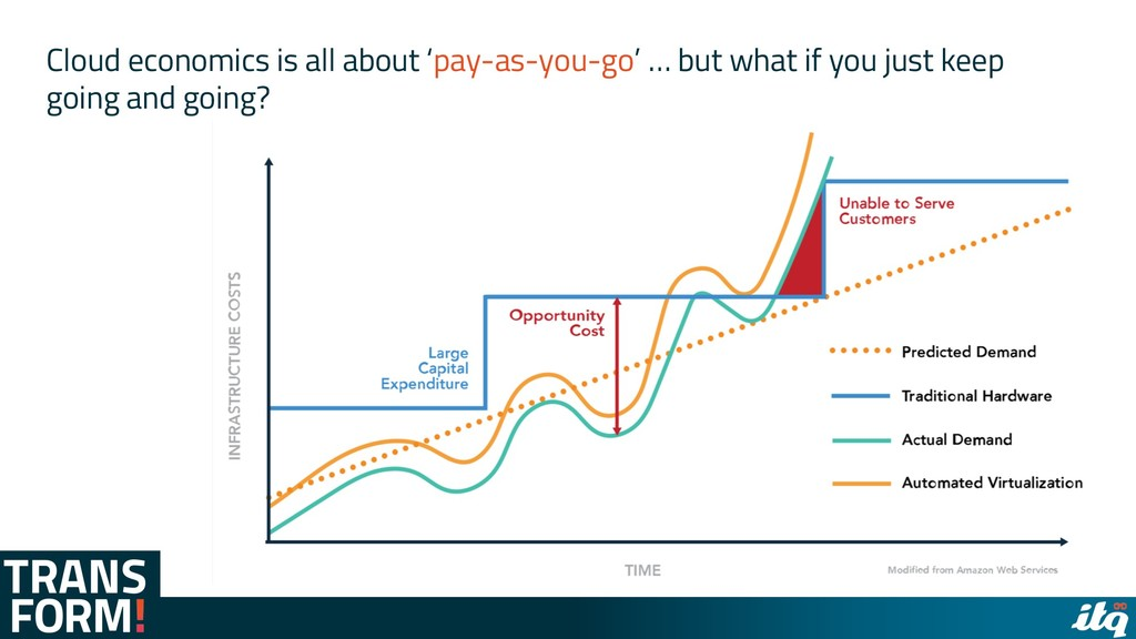 Cloud economics is all about 'pay-as-you-go' … ...