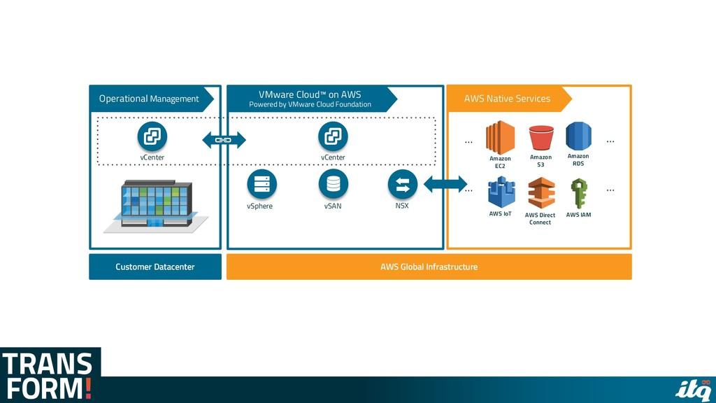 AWS Global Infrastructure Customer Datacenter v...