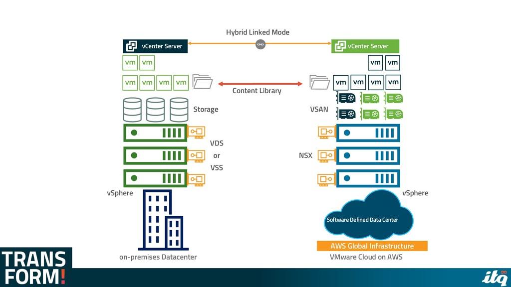 on-premises Datacenter vCenter Server vCenter S...