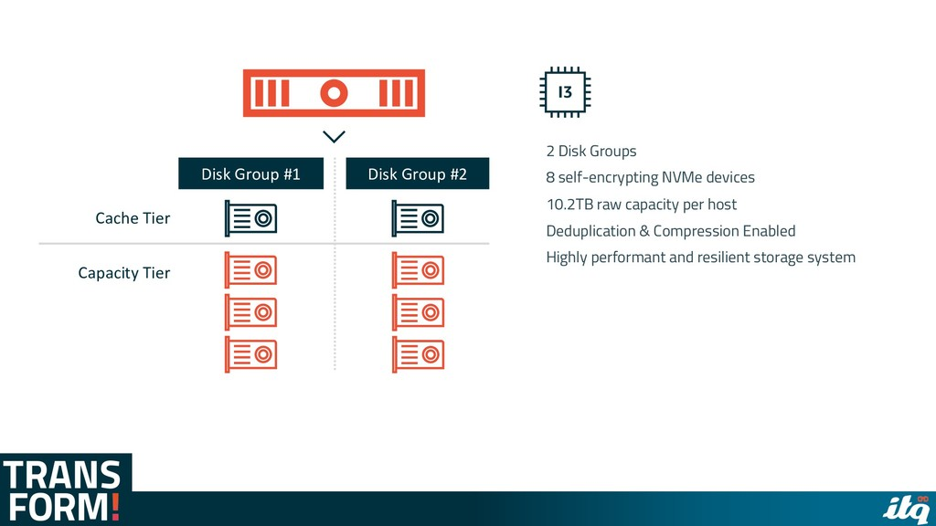 2 Disk Groups 8 self-encrypting NVMe devices 10...