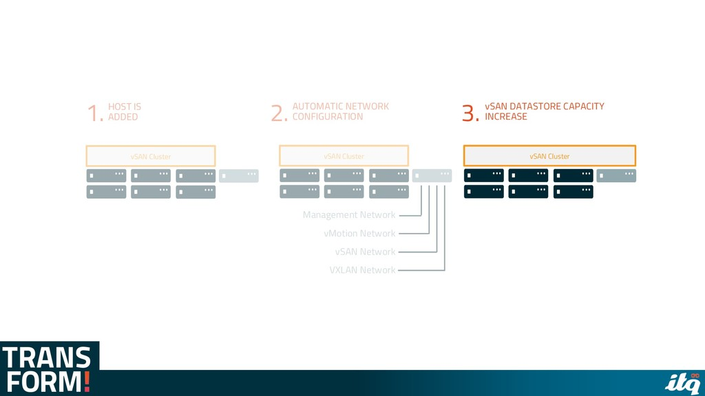 vSAN Cluster HOST IS ADDED 1. AUTOMATIC NETWORK...