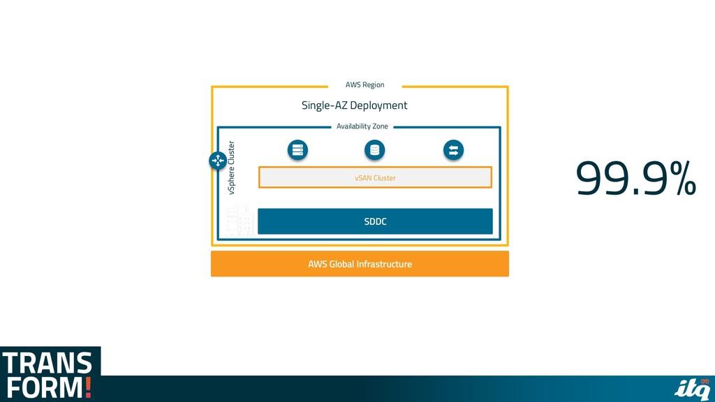 AWS Global Infrastructure AWS Region vSphere Cl...