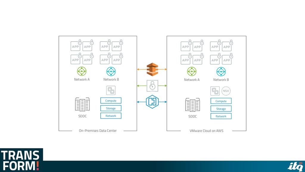 Compute Storage Network SDDC On-Premises Data C...