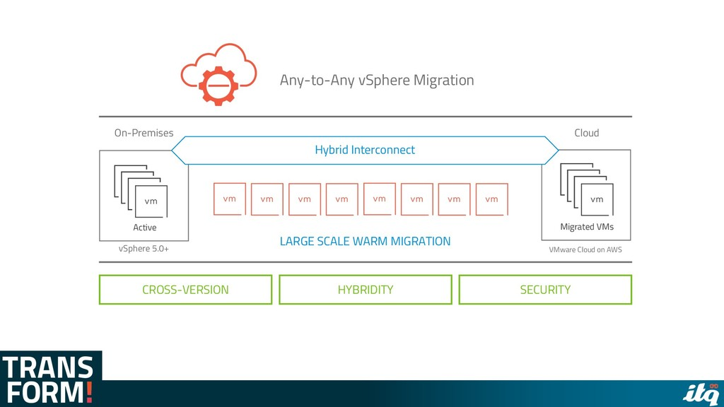 Active Migrated VMs CROSS-VERSION HYBRIDITY SEC...