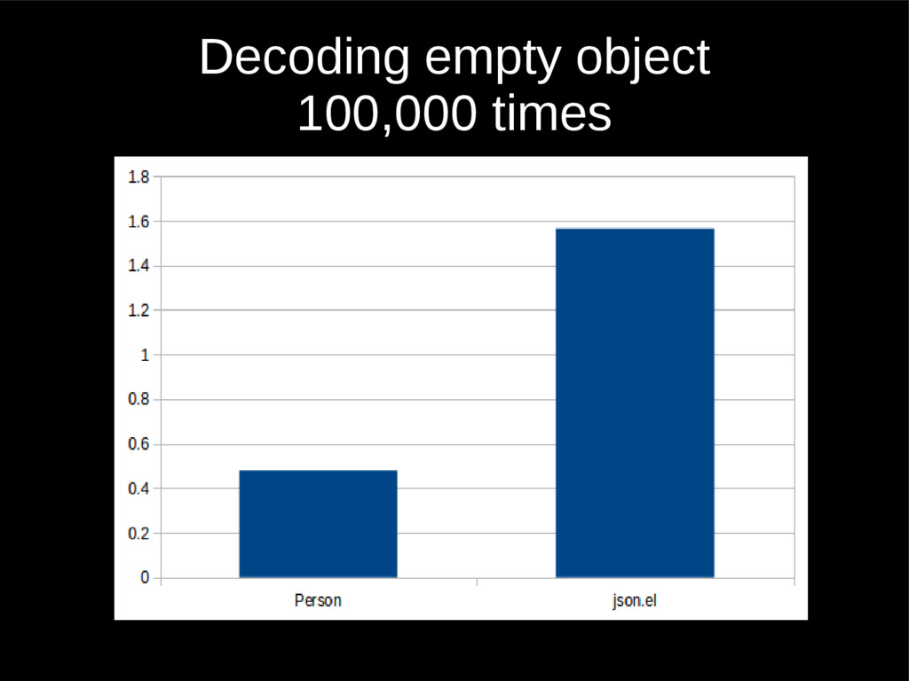 Decoding empty object 100,000 times