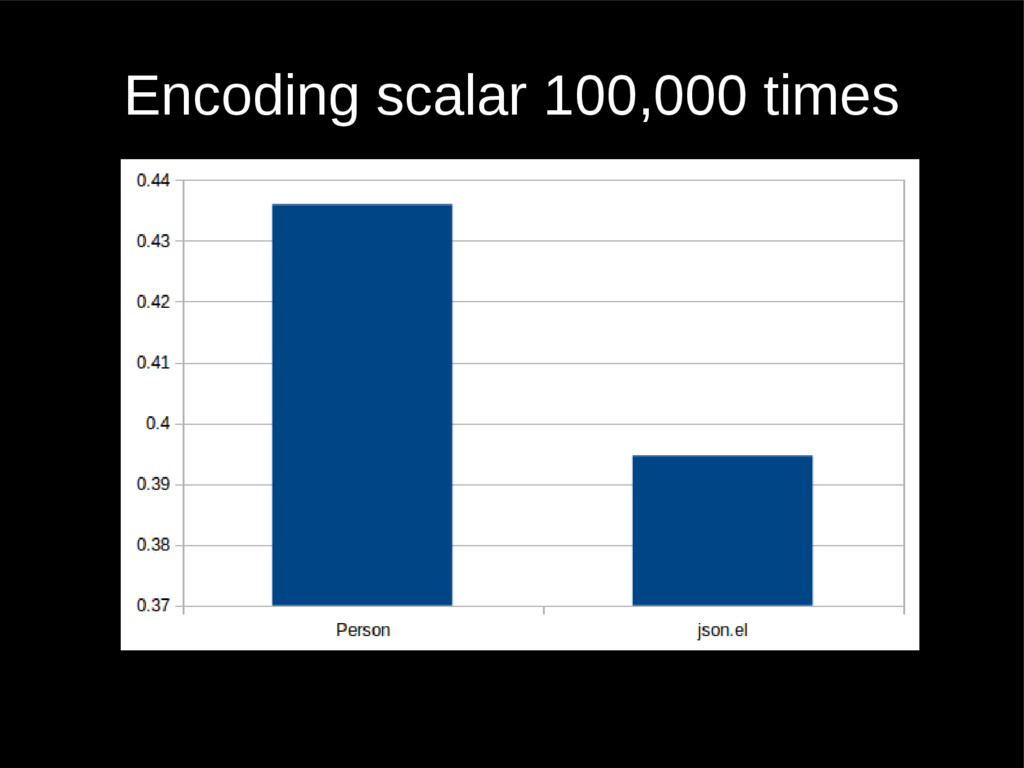 Encoding scalar 100,000 times