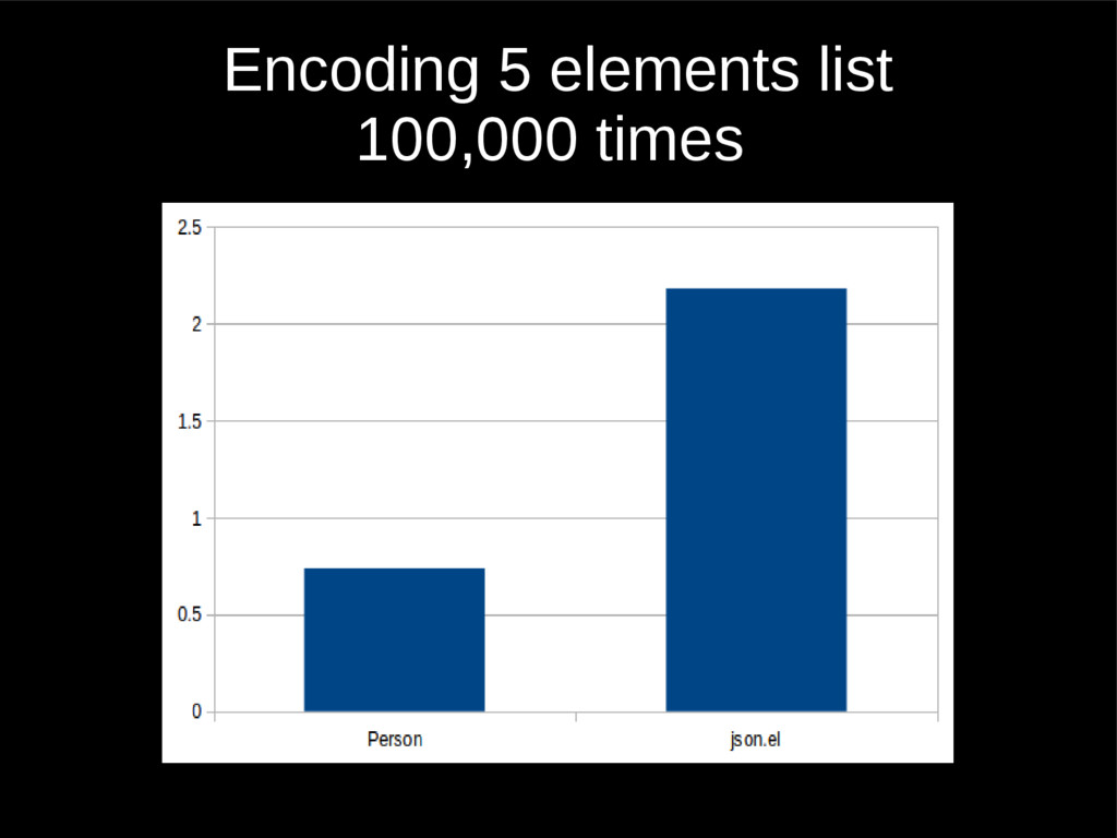 Encoding 5 elements list 100,000 times