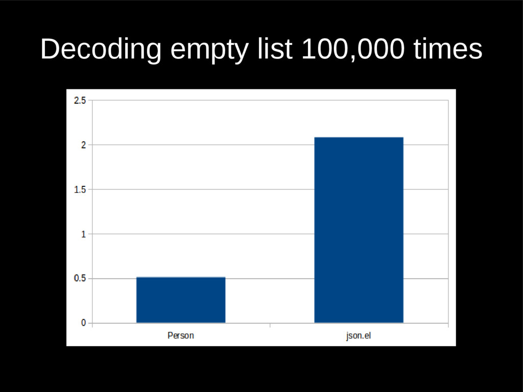 Decoding empty list 100,000 times