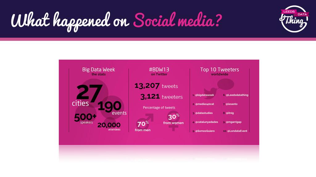 What happened on Social media?