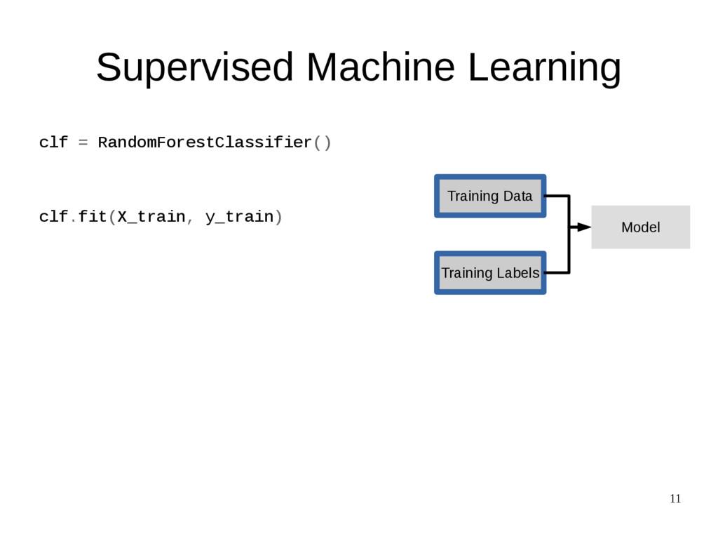 11 Training Data Training Labels Model Supervis...