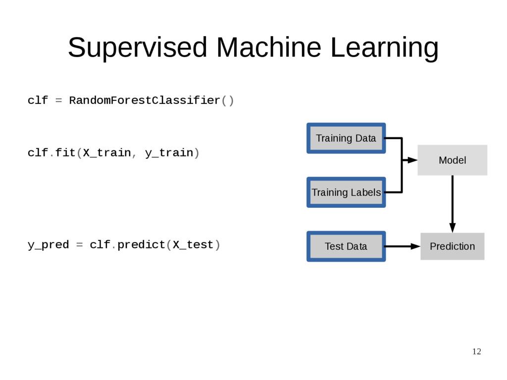 12 Training Data Test Data Training Labels Mode...