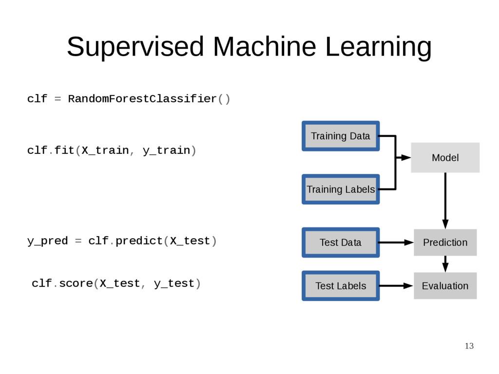 13 clf.score(X_test, y_test) Training Data Test...