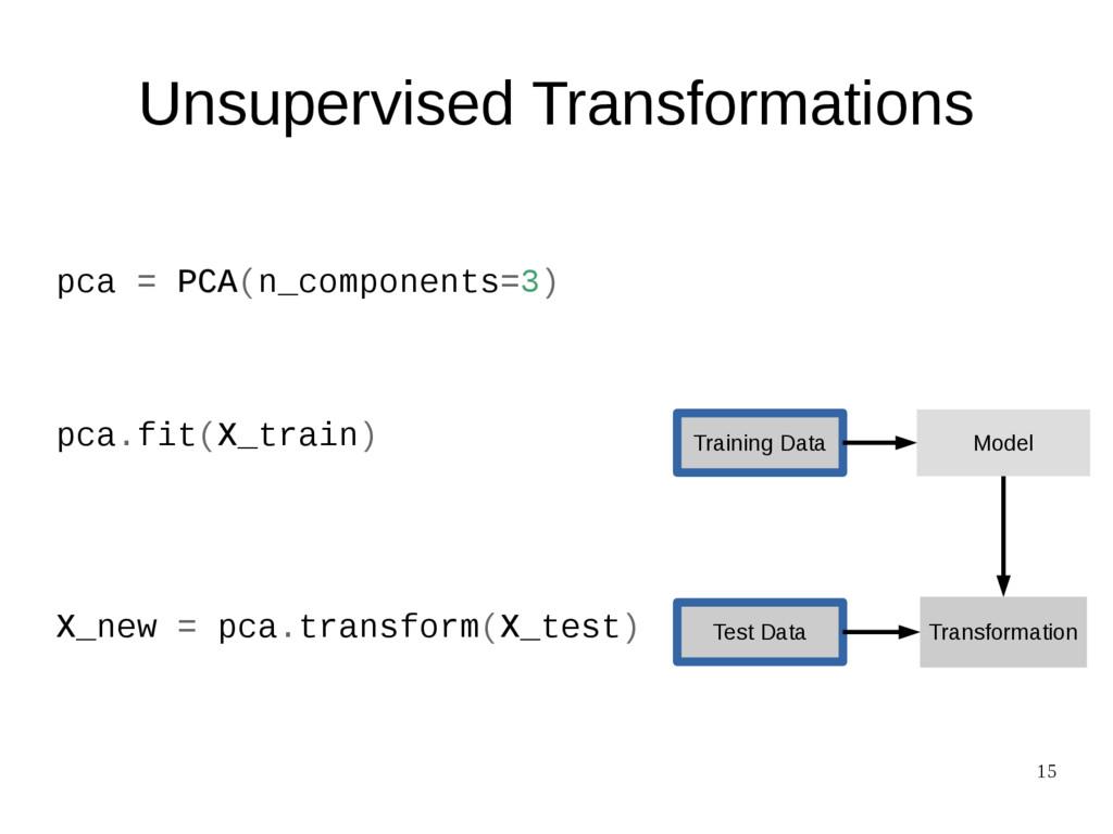 15 pca = PCA(n_components=3) pca.fit(X_train) X...