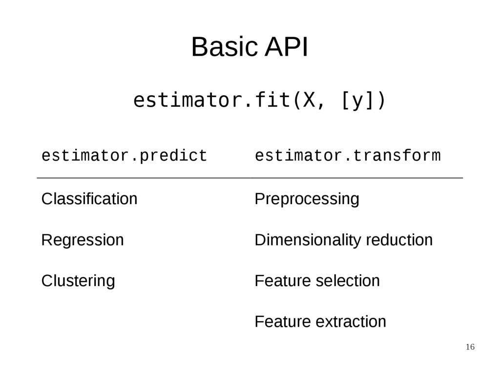 16 Basic API estimator.fit(X, [y]) estimator.pr...