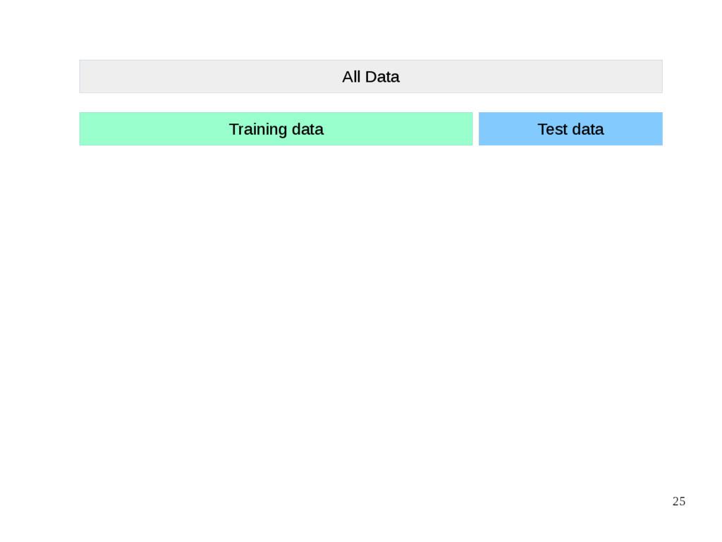 25 All Data Training data Test data