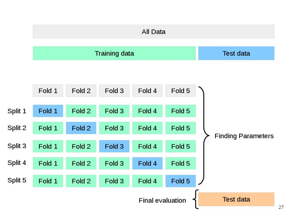 27 All Data Training data Test data Fold 1 Fold...