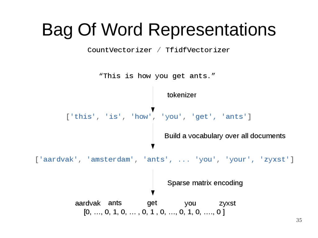 """35 Bag Of Word Representations """"This is how you..."""