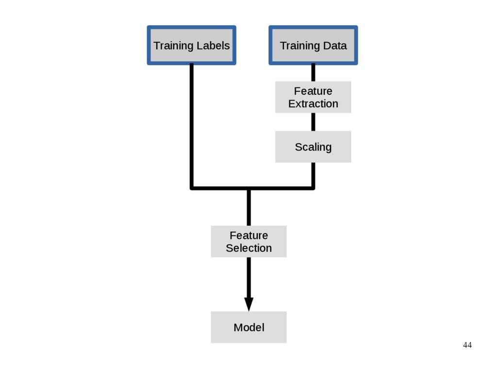 44 Training Data Training Labels Model Feature ...