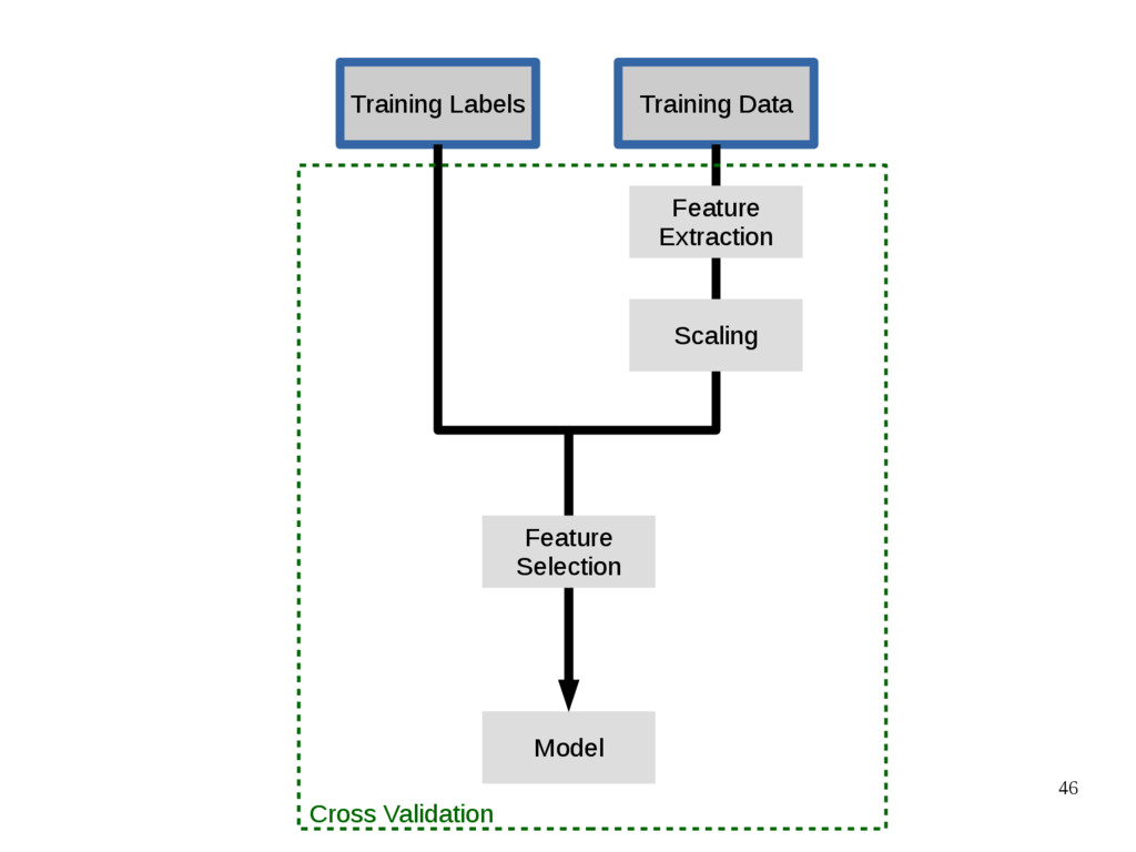 46 Training Data Training Labels Model Feature ...