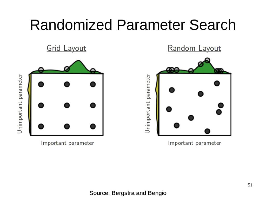 51 Randomized Parameter Search Source: Bergstra...