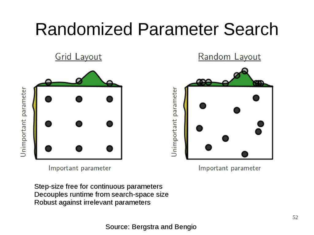 52 Randomized Parameter Search Source: Bergstra...