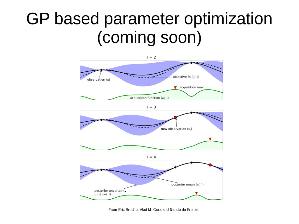 GP based parameter optimization (coming soon) F...
