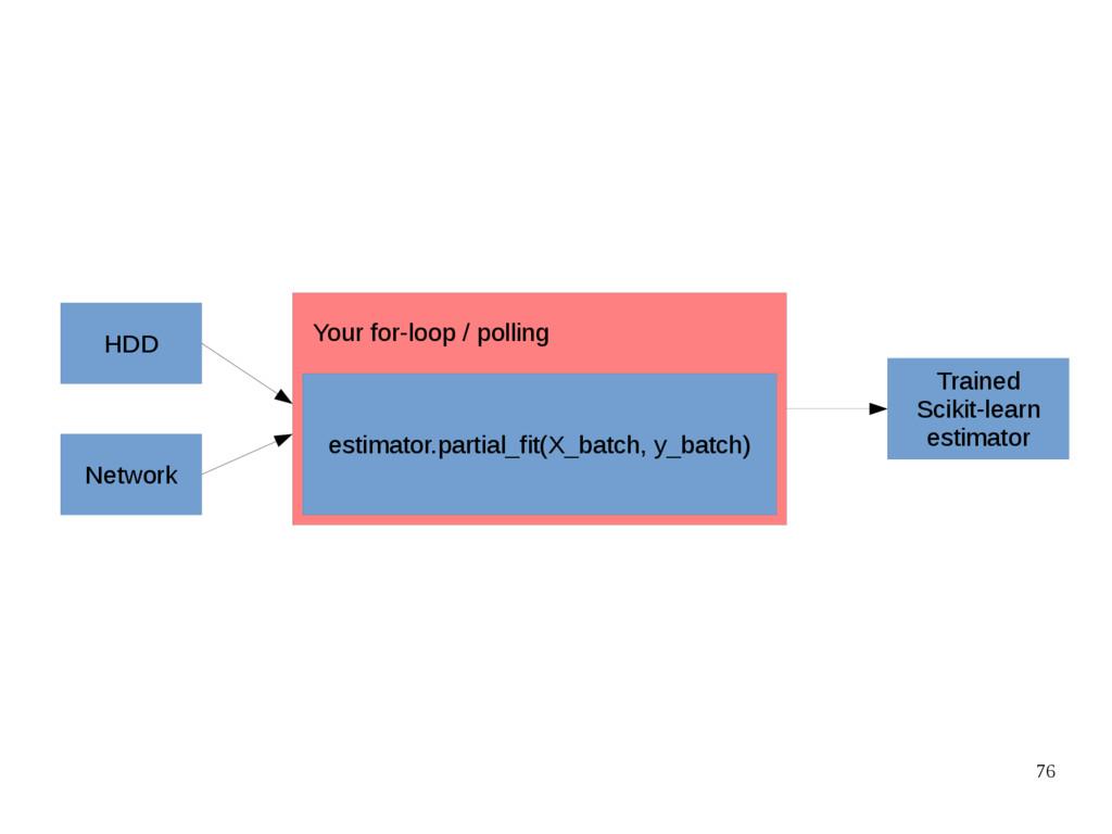 76 HDD Network estimator.partial_fit(X_batch, y...